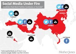 social media blocked